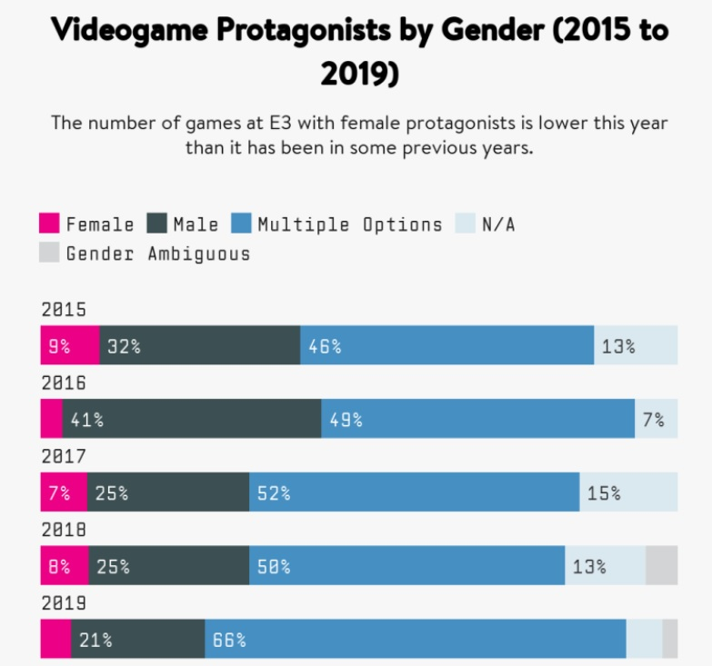 videogame protagonists by gender from feminist frequency